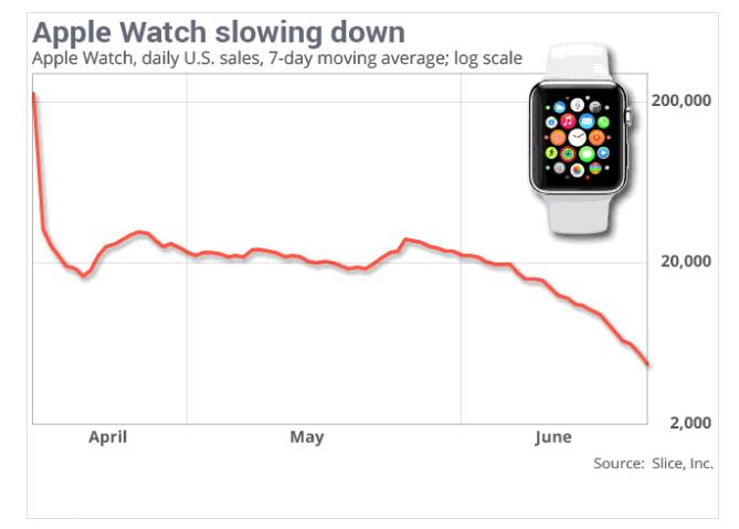 201707_apple_watch_sales_chart